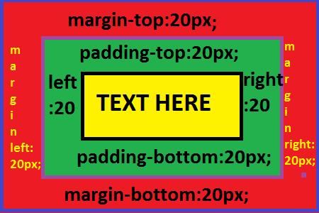 padding vs margin